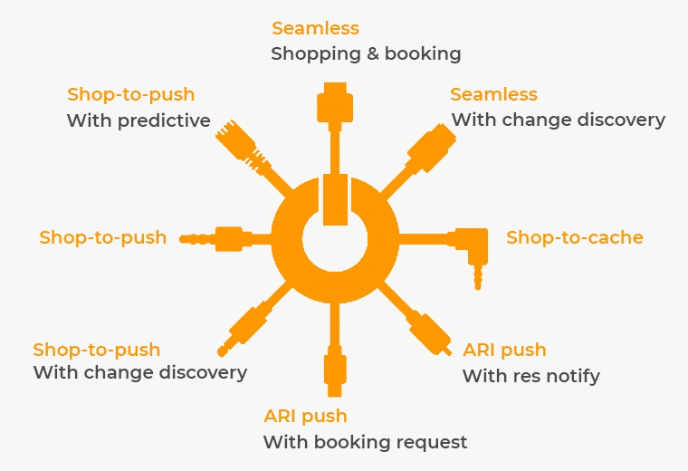 hotel distribution channels